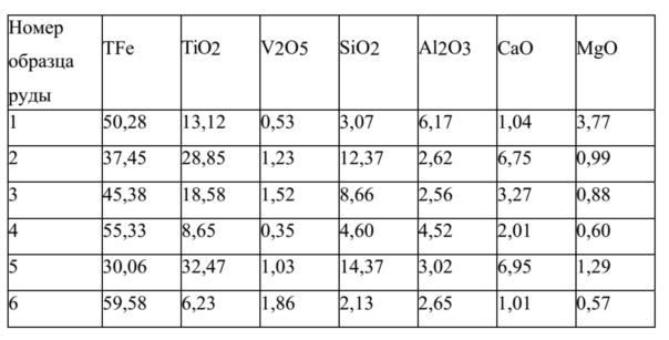 Способ преобразования и выделения ванадия, титана и железа из концентрата на основе ванадия-титана-железа в одну стадию