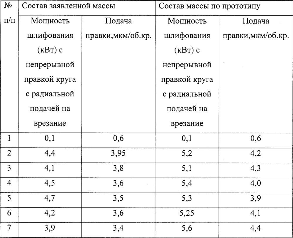 Состав абразивной массы высокоструктурного инструмента для шлифования с его непрерывной правкой