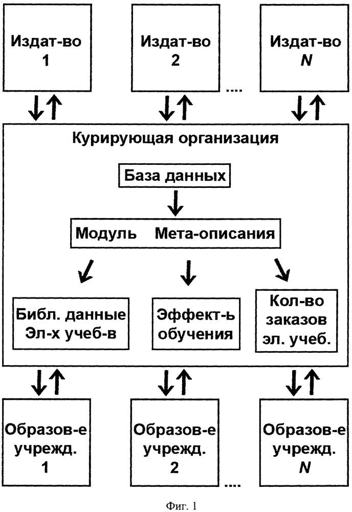 Единая система распределения электронных учебников