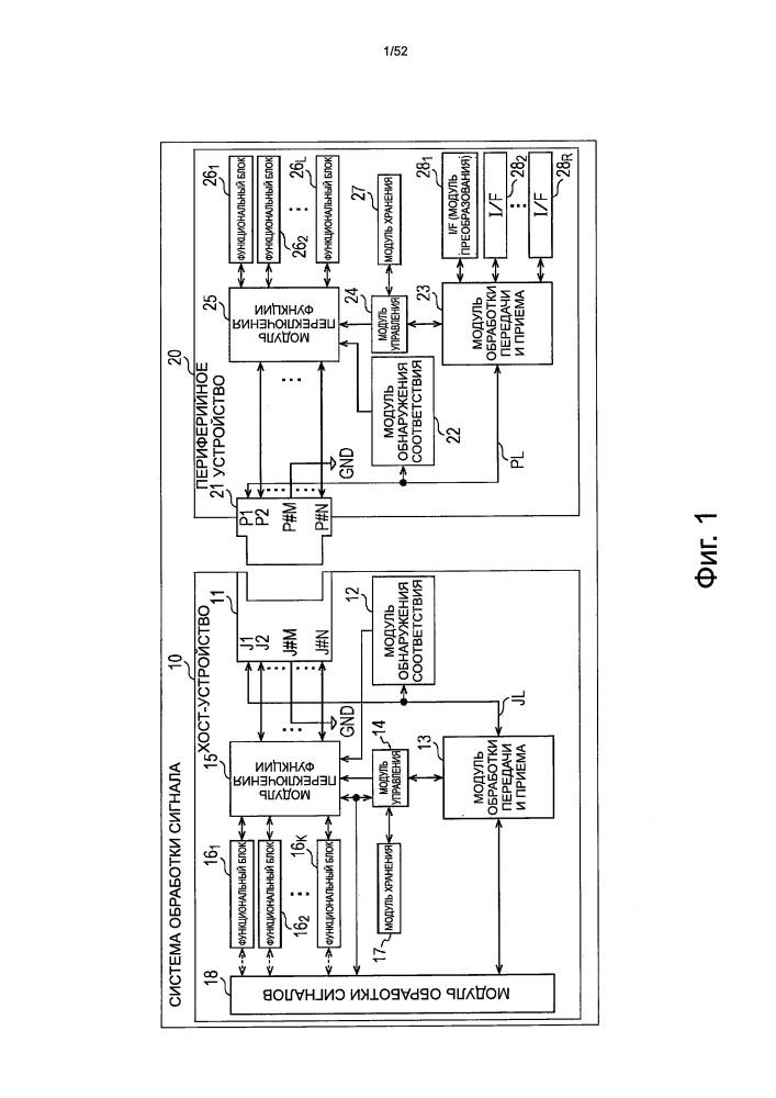 Периферийное устройство, хост-устройство и способ обработки
