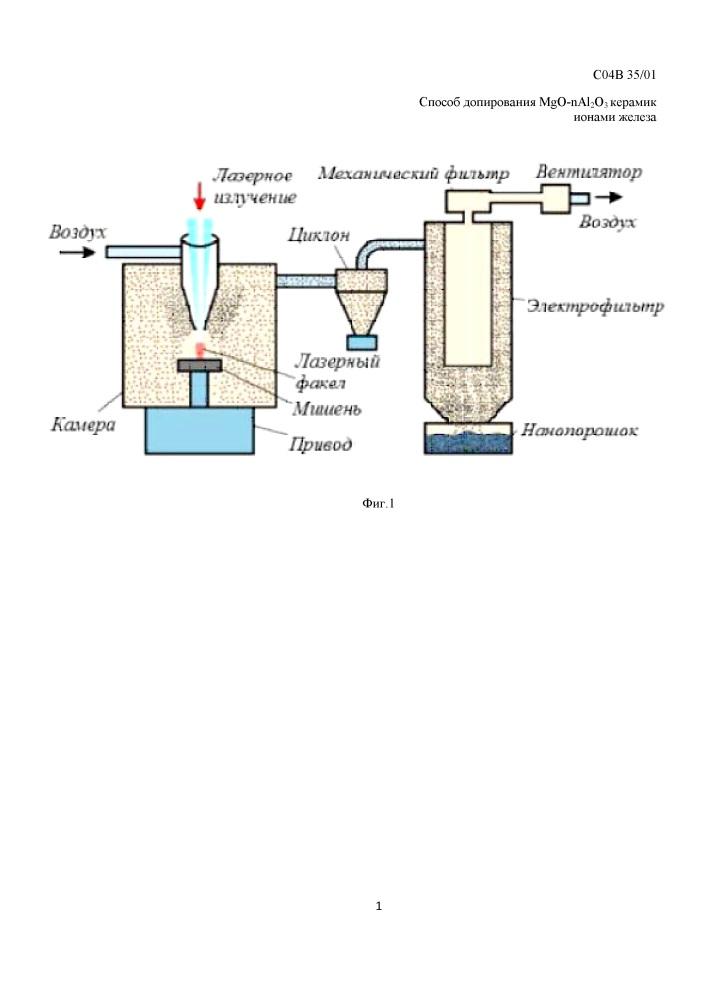 Способ допирования mgo-nal2o3 керамик ионами железа