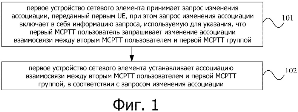 Система, способ и устройство для изменения ассоциации взаимосвязи между mcptt пользователем и mcptt группой