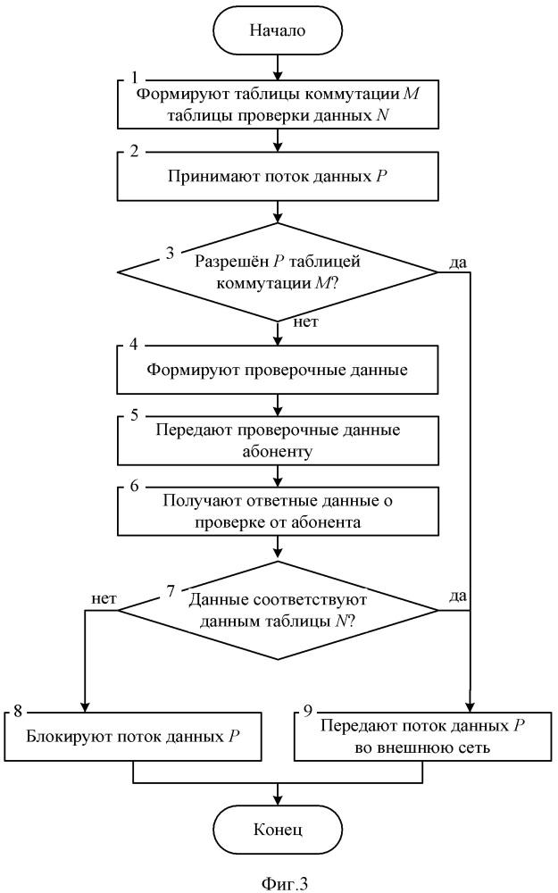 Способ управления потоками данных распределенной информационной системы при ddos атаках