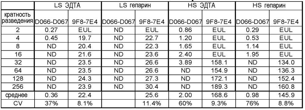 Антитела против растворимого st-2 человека и способы анализа