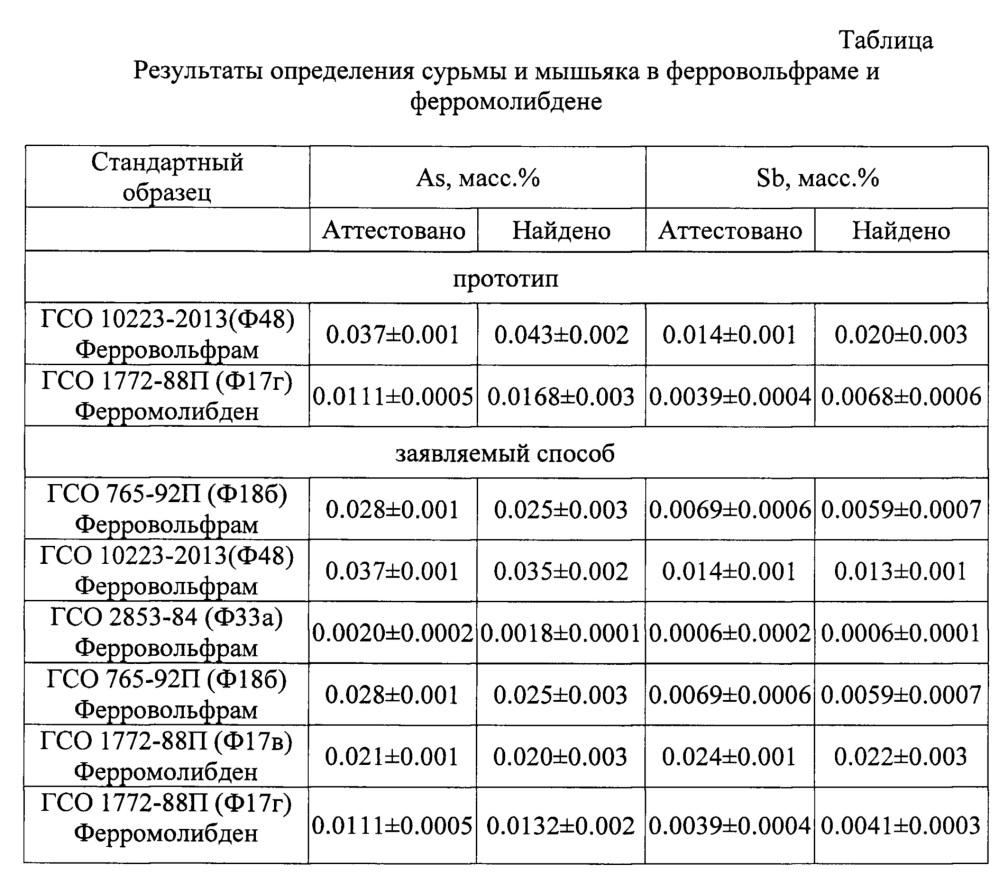 Способ определения сурьмы и мышьяка в ферровольфраме и ферромолибдене