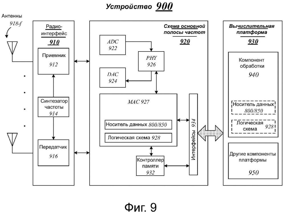 Технологии выделения ресурсов для передачи данных из устройства в устройство (d2d)