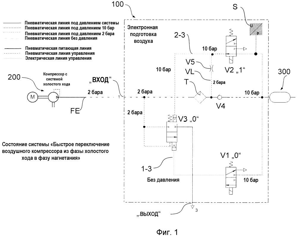 Способ эксплуатации устройства для подготовки сжатого воздуха для автомобиля общего назначения