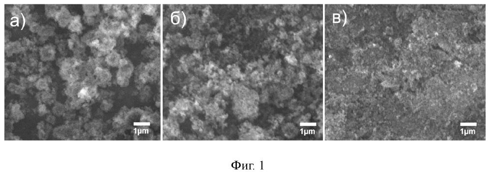 Способ получения высокомощного катодного материала на основе твердого раствора life1-x-ymnxcoypo4 со структурой оливина для литий-ионных аккумуляторов