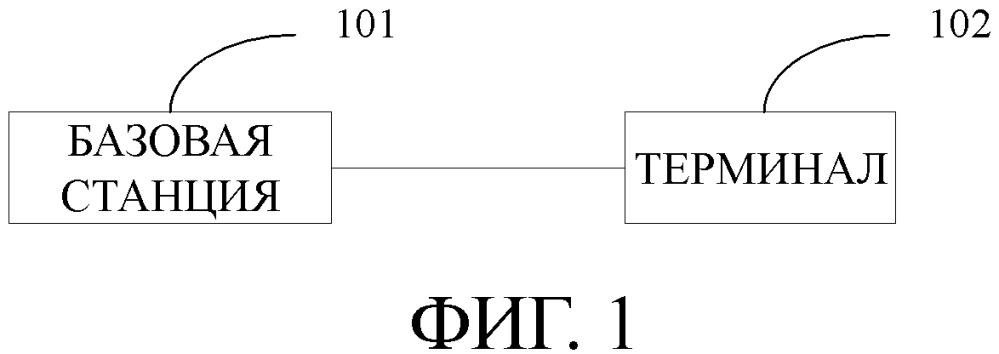Терминал, базовая станция и способ передачи запроса планирования