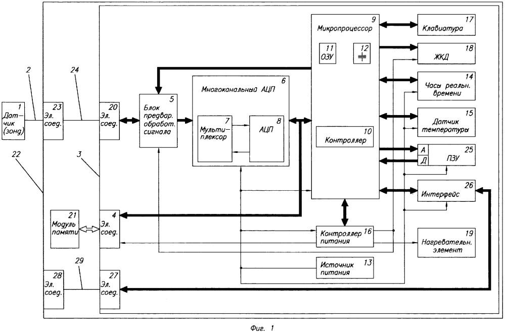 Способ мониторинга углекислотной коррозии в промысловых газопроводах и устройство для его осуществления