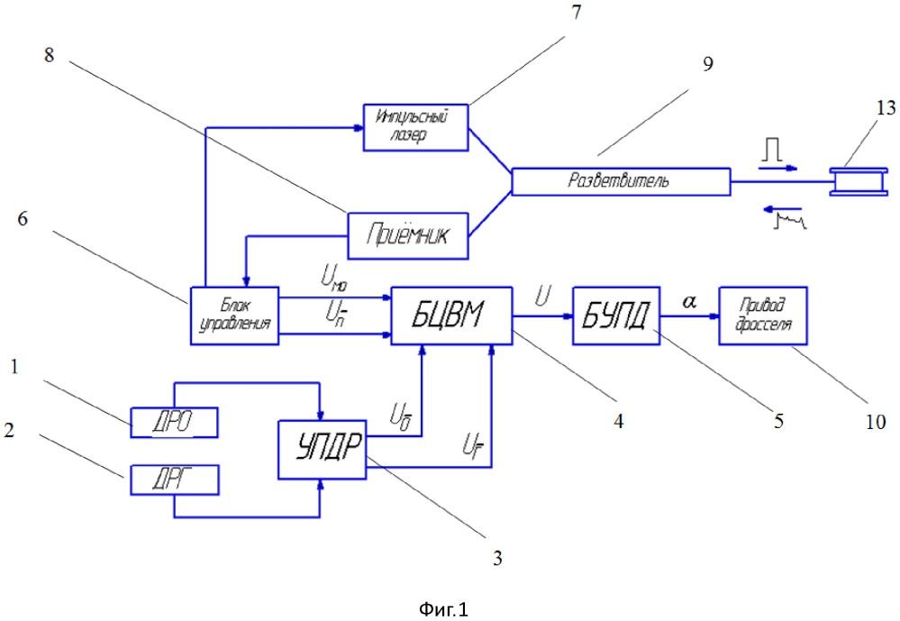 Система комбинированного управления расходованием топлива для ракетной двигательной установки