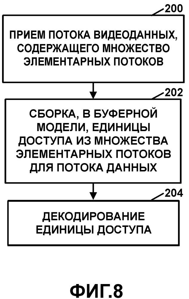Перенос потоков битов расширения стандарта высокоэффективного кодирования видео (hevc) и буферной модели с помощью систем стандарта экспертной группы по движущимся изображениям (mpeg)-2