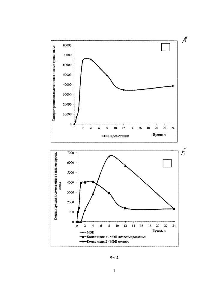 Фармацевтические композиции на основе ментилового эфира индометацина и их применение в качестве противовоспалительных средств
