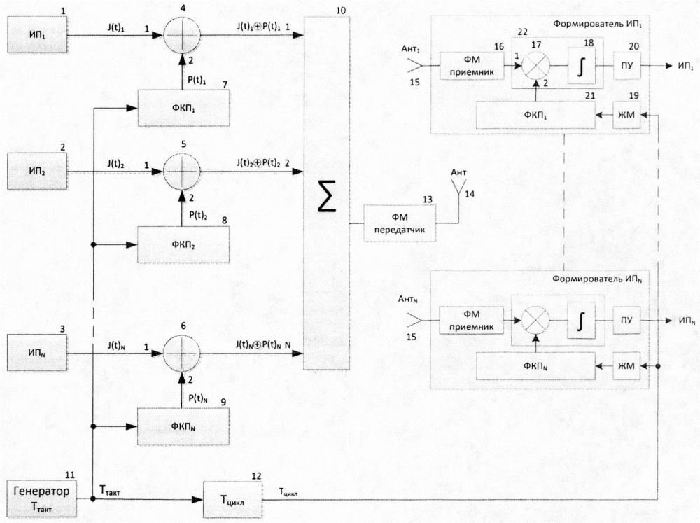 Многоканальная система управления информационными каналами приемо-передающих модулей активной фазированной антенной решетки рлс с кодовым разделением каналов