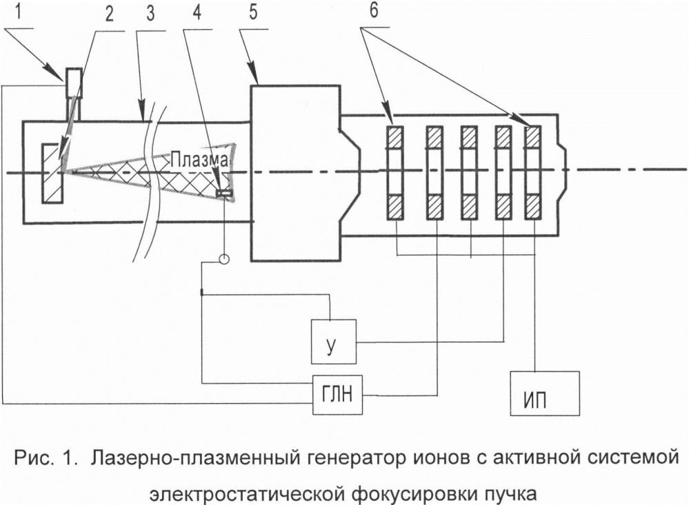 Лазерно-плазменный генератор ионов с активной системой электростатической фокусировки пучка