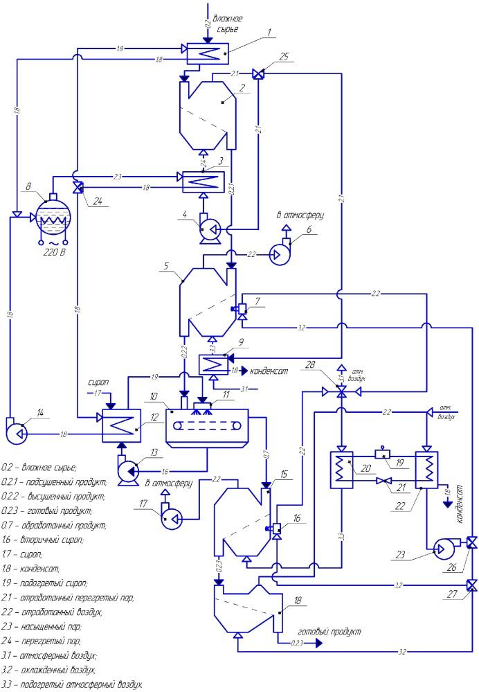 Способ влаготепловой обработки плодовоовощных чипсов и линия для его осуществления
