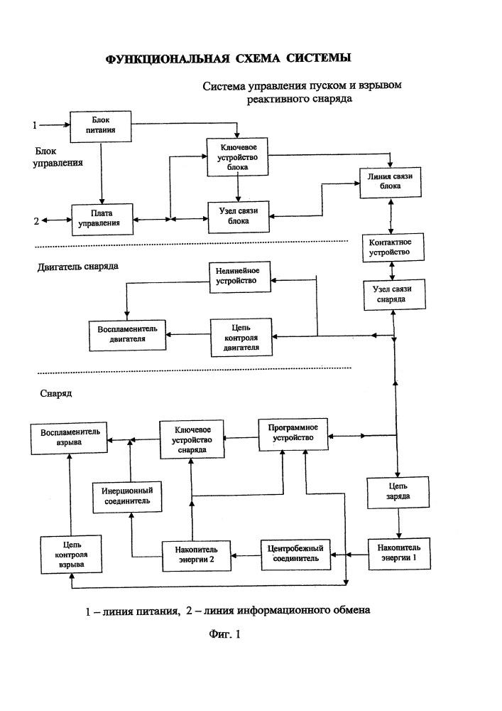 Система управления пуском и взрывом реактивного снаряда