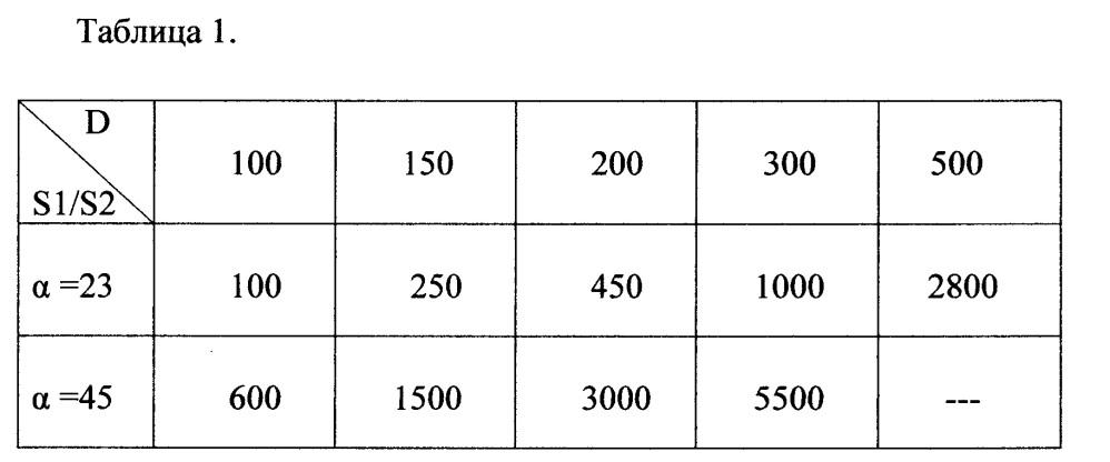Управляемый противослепящий рассеивающий фильтр (упрф)