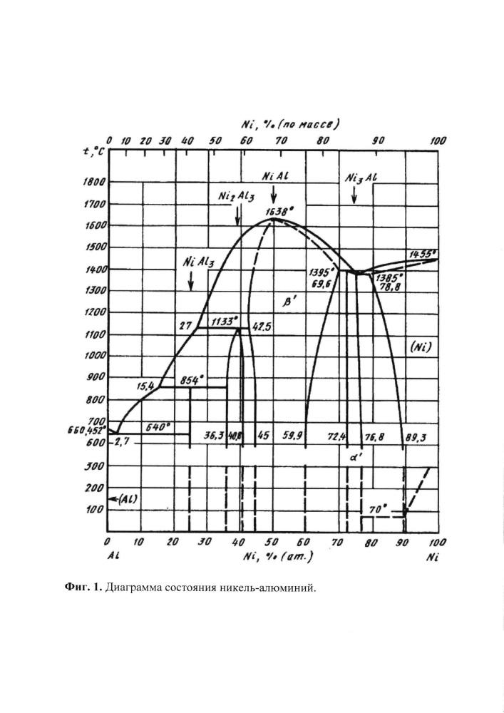 Способ формирования покрытия, содержащего интерметаллические соединения системы ni-al, на подложке из алюминия или его сплава