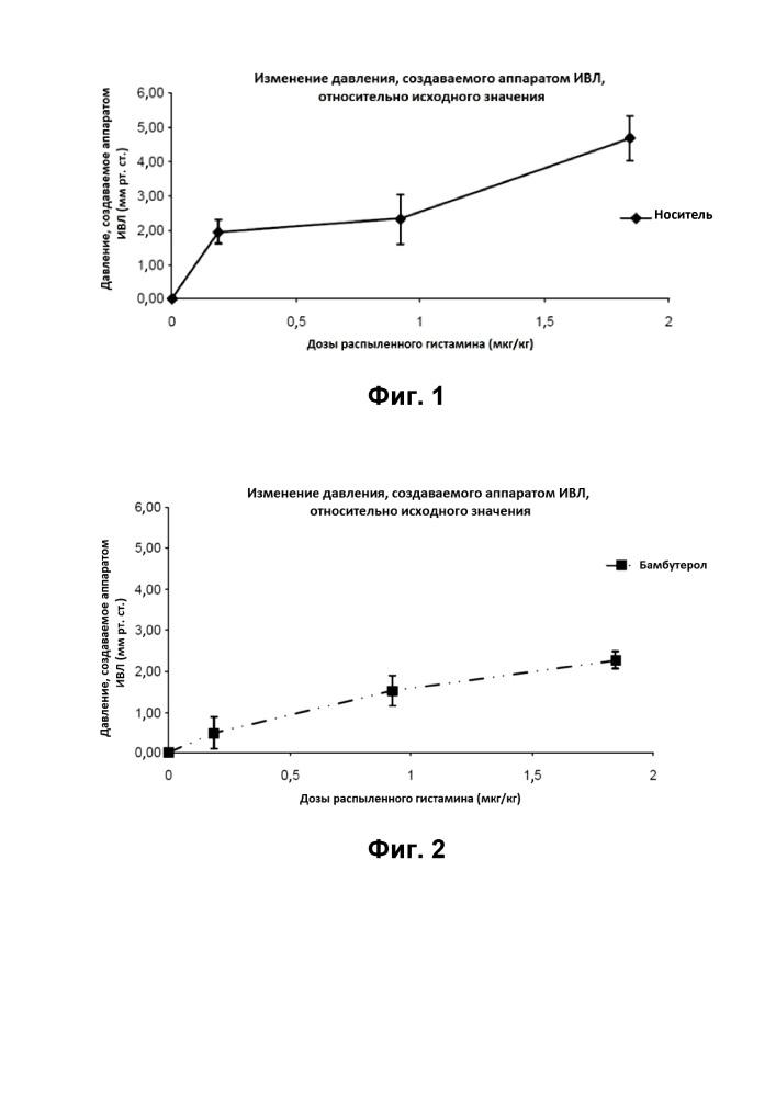 Фармацевтические композиции, содержащие 15-гэпк, и способы лечения астмы и заболеваний легких с их применением