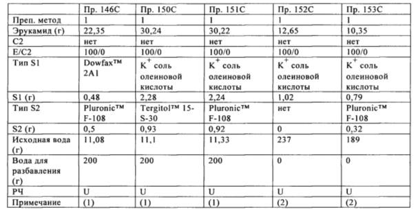 Водные дисперсии амидов жирных кислот