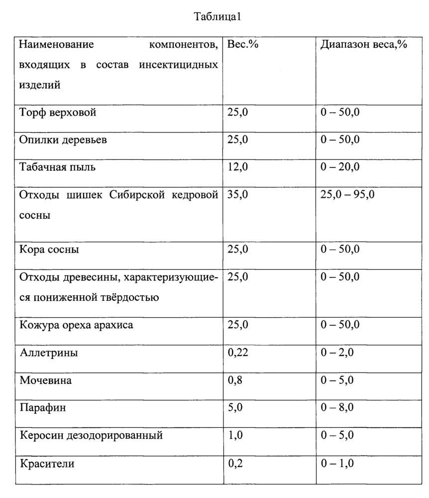 Инсектицидное изделие из отходов шишек сибирской кедровой сосны
