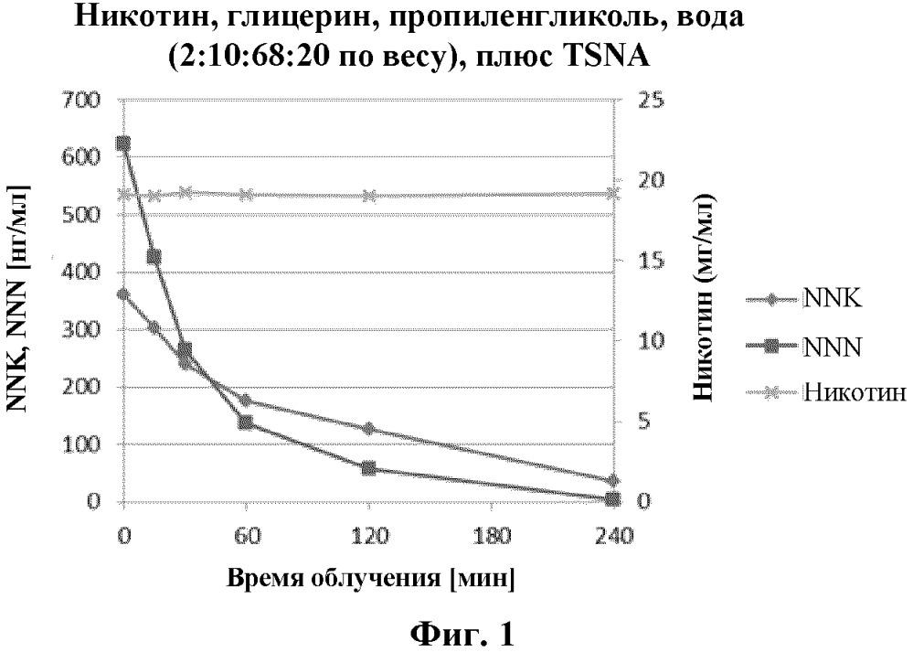 Способы получения аэрозольобразующих субстратов, содержащих сниженное количество специфичных для табака нитрозаминов