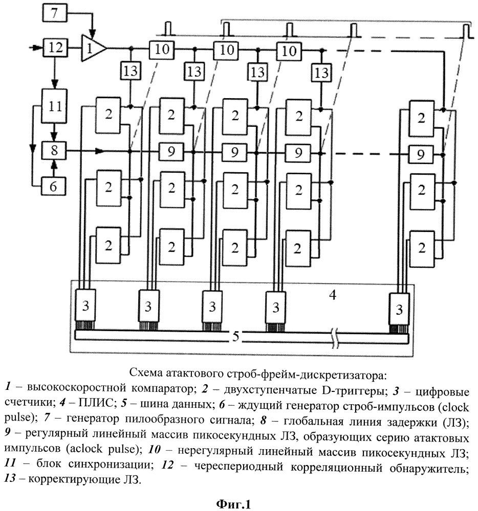 Атактовый строб-фрейм-дискретизатор субнаносекундных радиоимпульсов