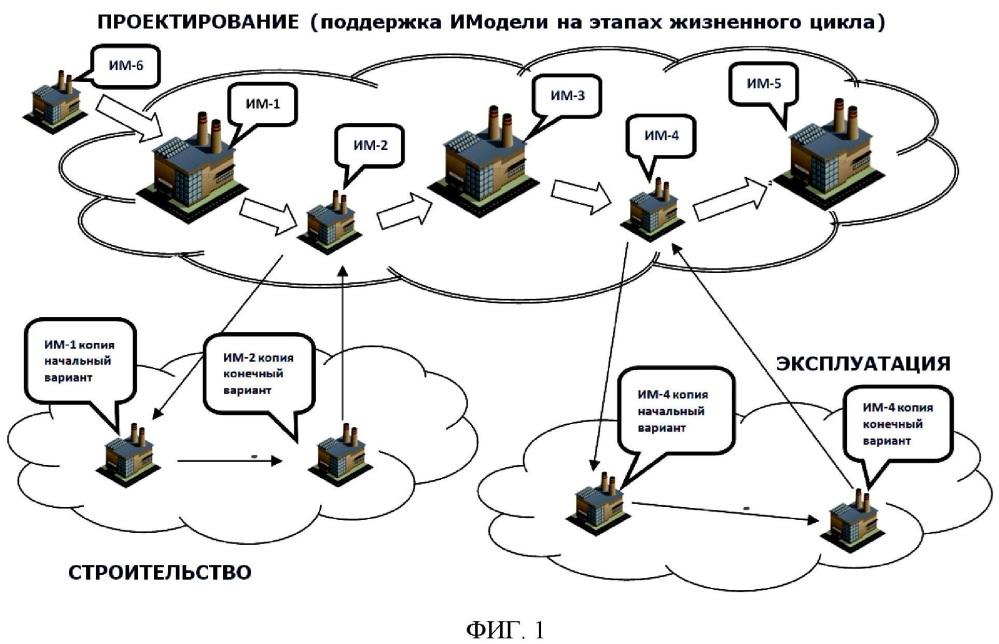 Способ и система информационного моделирования бизнес-процессов жизненного цикла производственного объекта