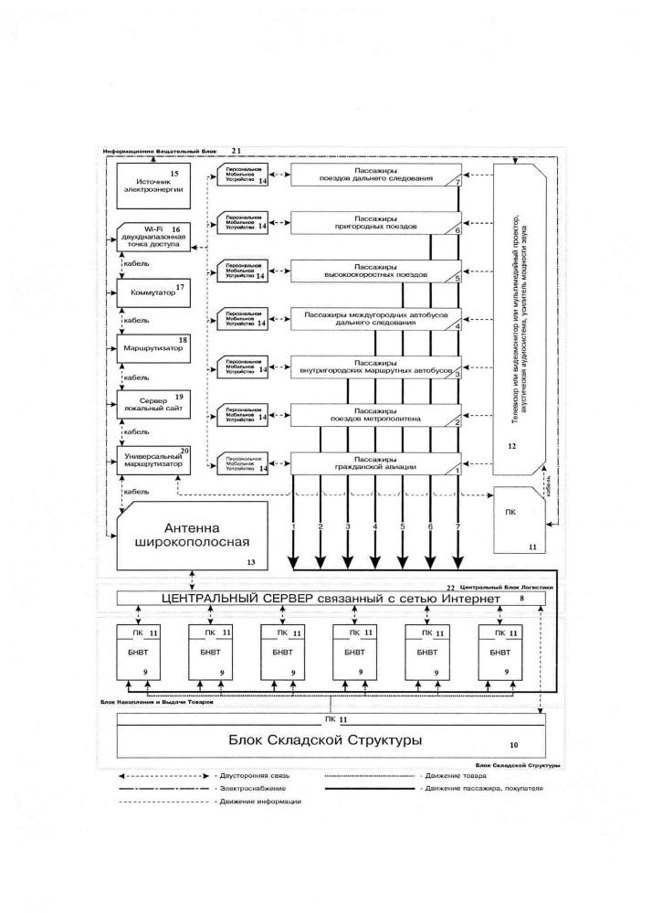 Система торговли на транспортном средстве