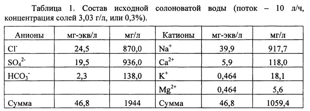 Способ переработки природных солоноватых вод на ионитах с получением растворов сложных минеральных удобрений и установка для его осуществления (варианты)
