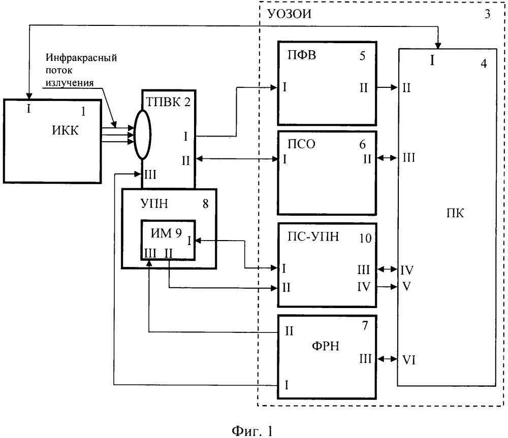Стенд измерения параметров тепловизионных каналов