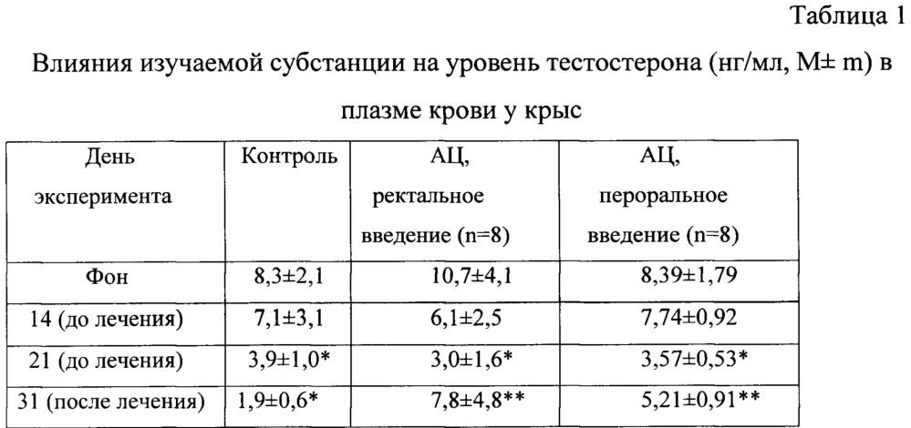 Ректальное лекарственное средство коррекции нарушений сперматогенеза при мужской инфертильности