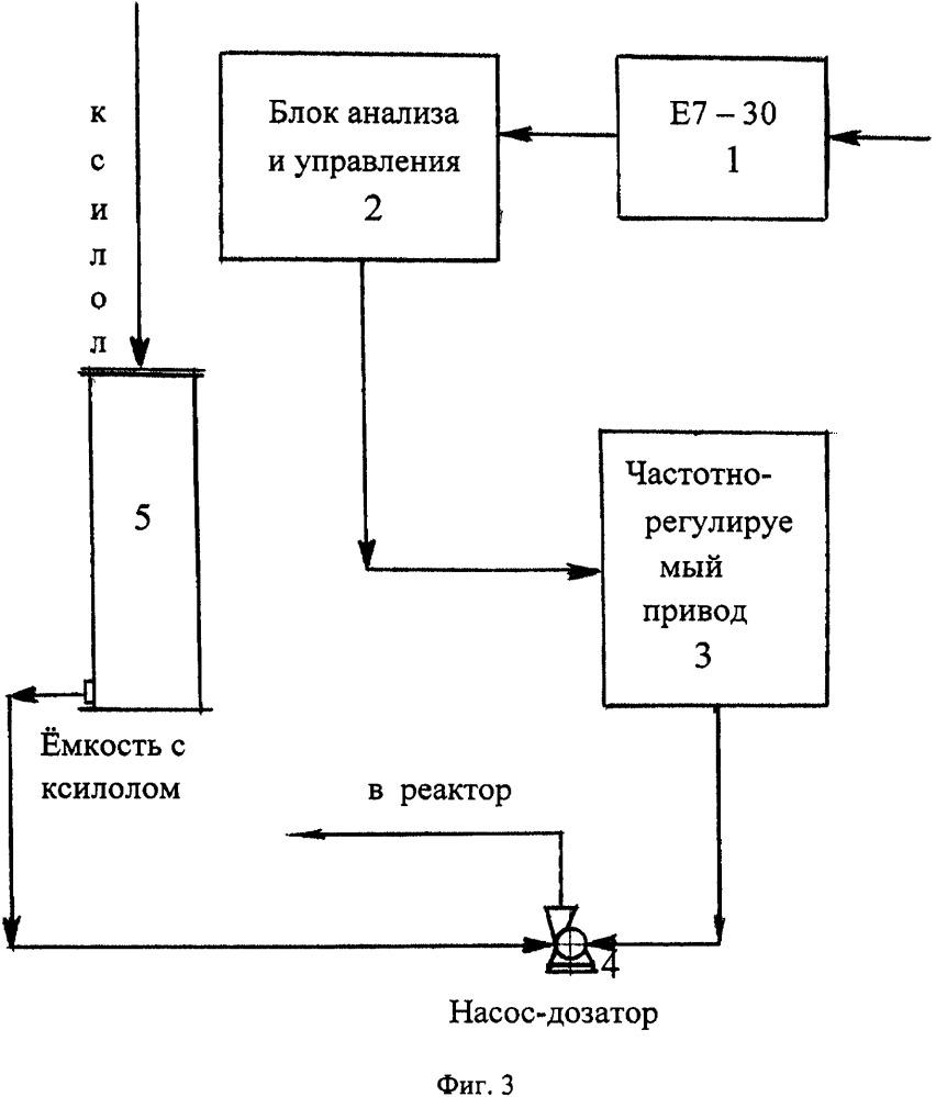 Способ управления процессом поликонденсации в производстве алкидных смол и устройство для его реализации