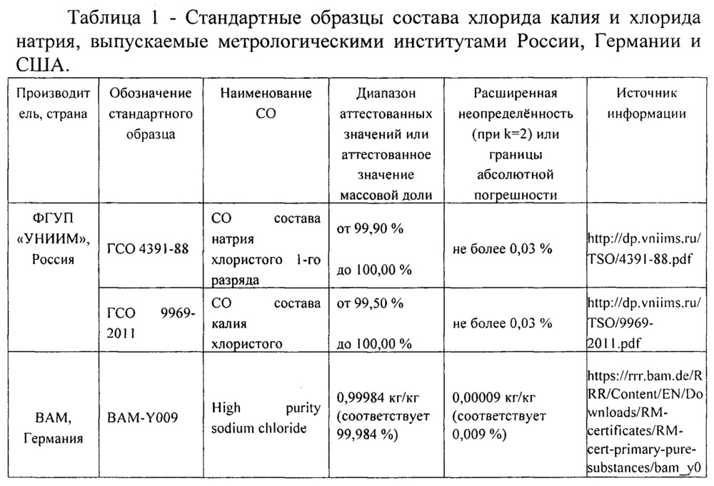 Способ определения массовой доли основного компонента в солях хлорида натрия и хлорида калия