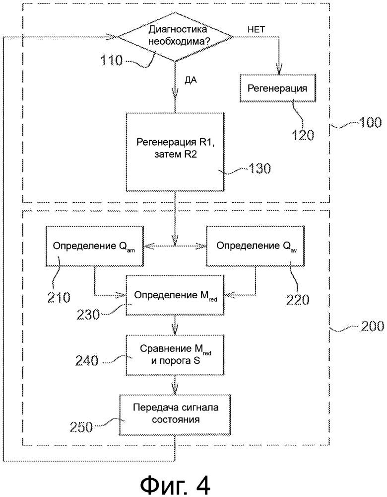 Способ диагностики уловителя оксидов азота и соответствующее устройство