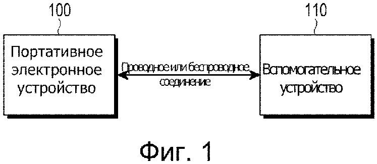 Способ и устройство для отображения пользовательского интерфейса посредством вспомогательного устройства, соединимого с портативным электронным устройством