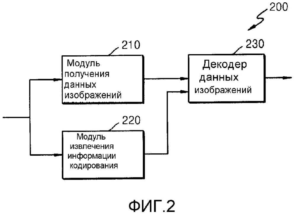 Способ и устройство для энтропийного кодирования/декодирования коэффициента преобразования