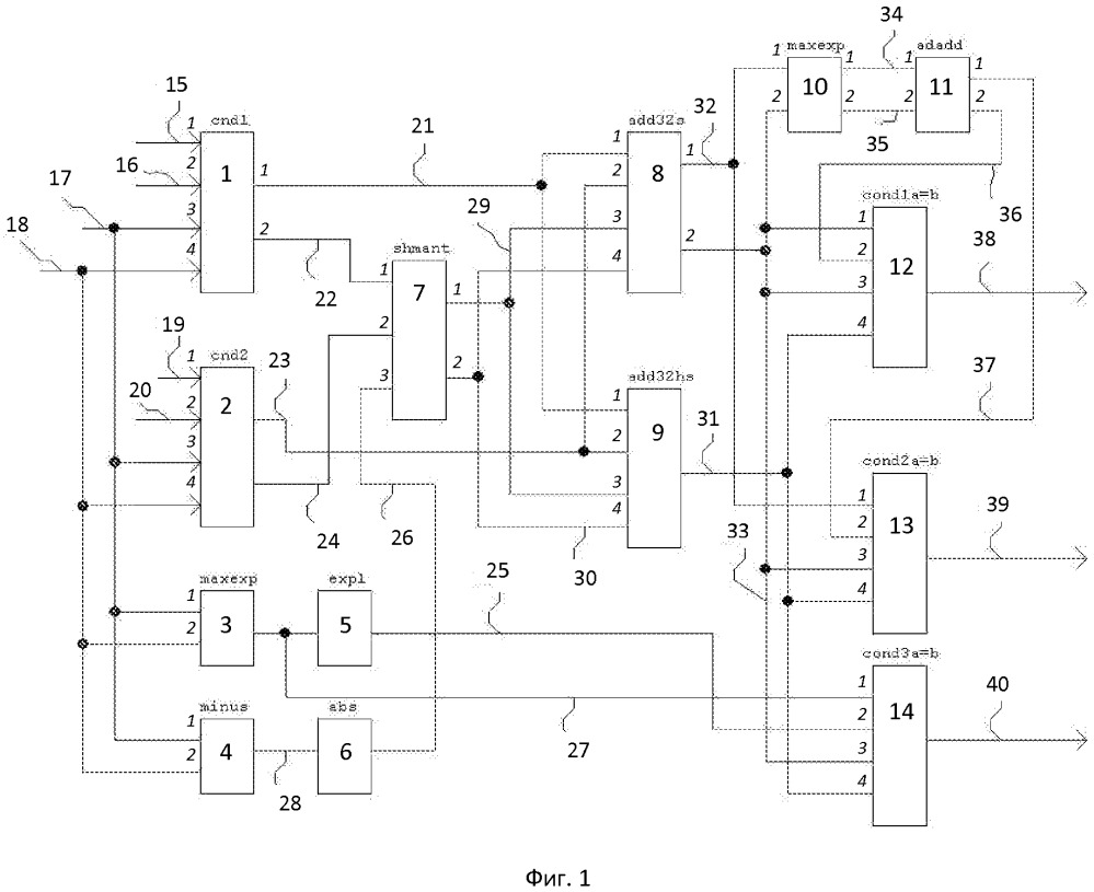 Устройство сложения-вычитания чисел для цифро-сигнального процессора
