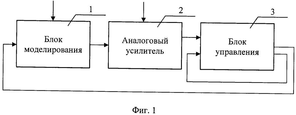 Комплекс для испытания алгоритмов управления электроэнергетической системой