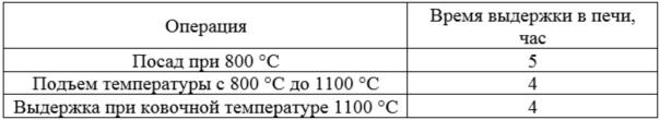 Способ производства металлопродукции из металлического кобальта