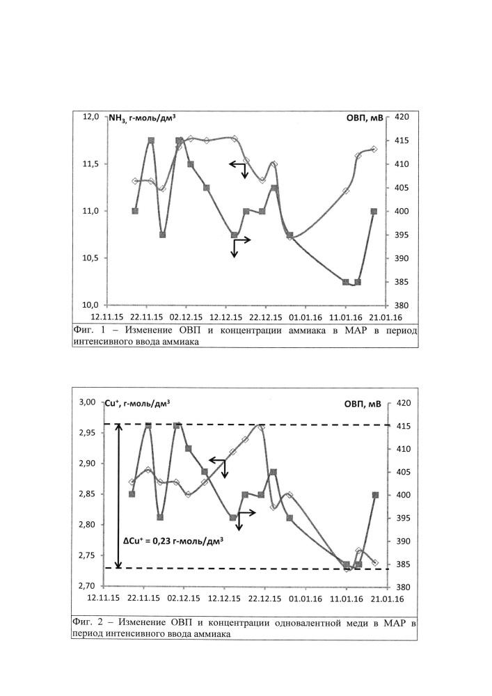 Способ стабилизации водно-аммиачного раствора ацетата одновалентной меди