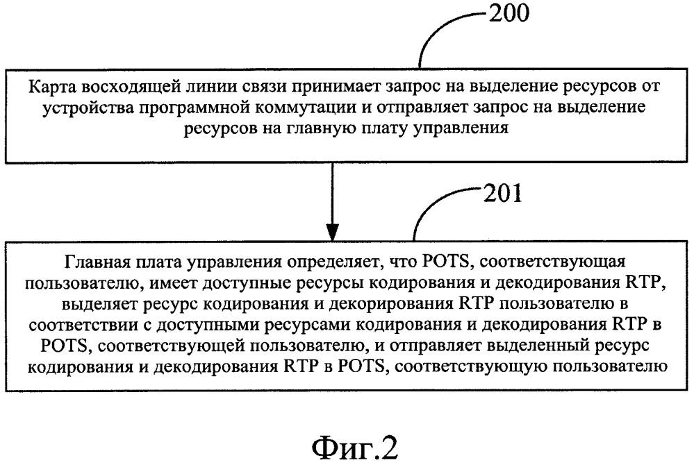 Способ и устройство реализации вызова