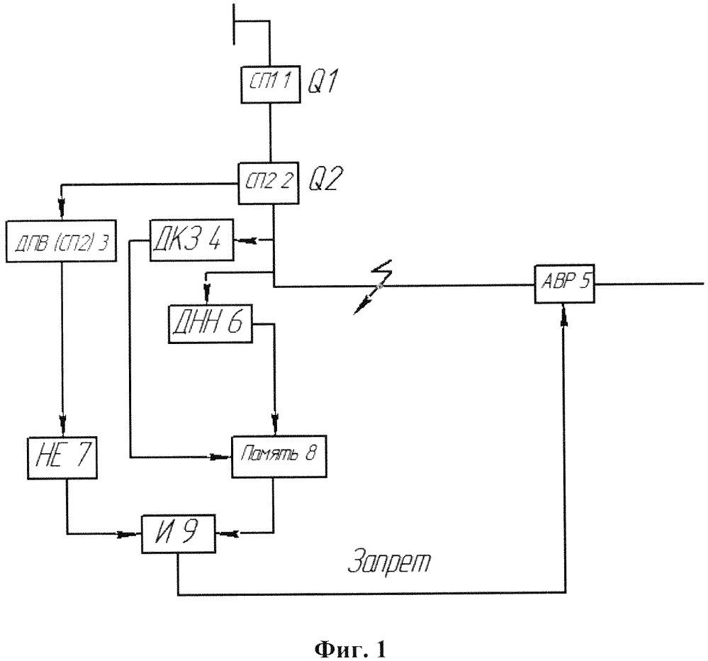 Способ и устройство запрета автоматического включения резерва на короткое замыкание на резервируемом участке линии электропередачи