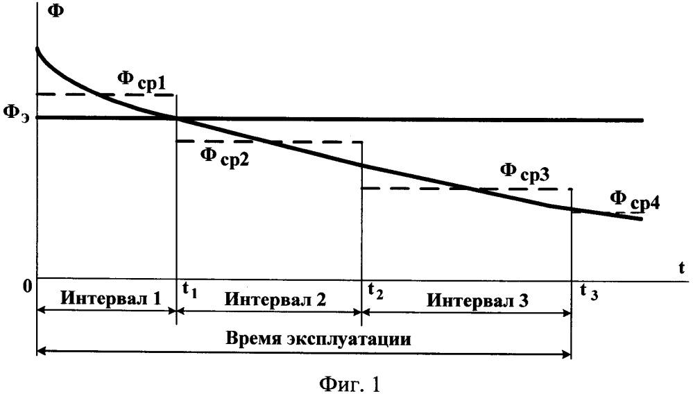 Способ расширения зоны эффективного излучения ртутных ламп