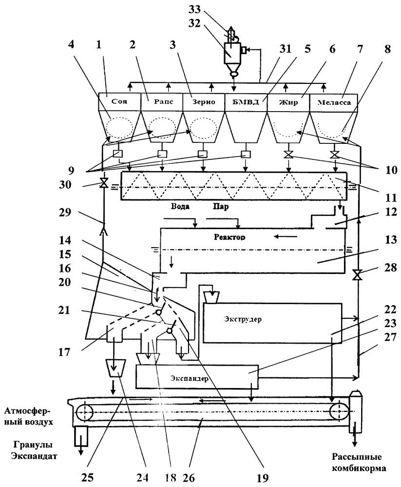 Линия производства различных видов комбикормов