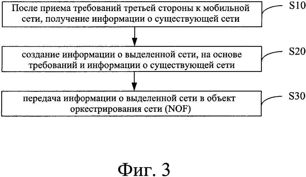 Способ и система для раскрытия информации о возможностях, а также объект функции раскрытия информации о возможностях