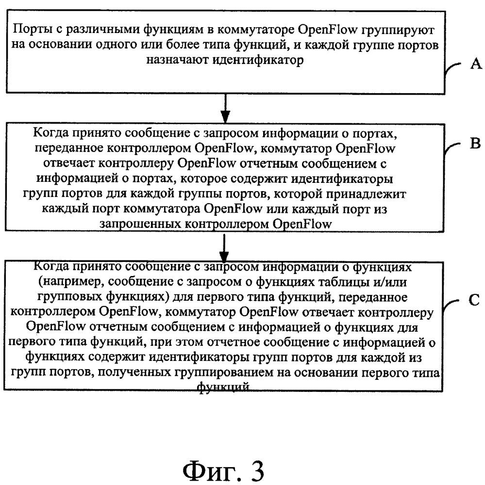 Способ и устройство для передачи информации о функциях коммутатора openflow