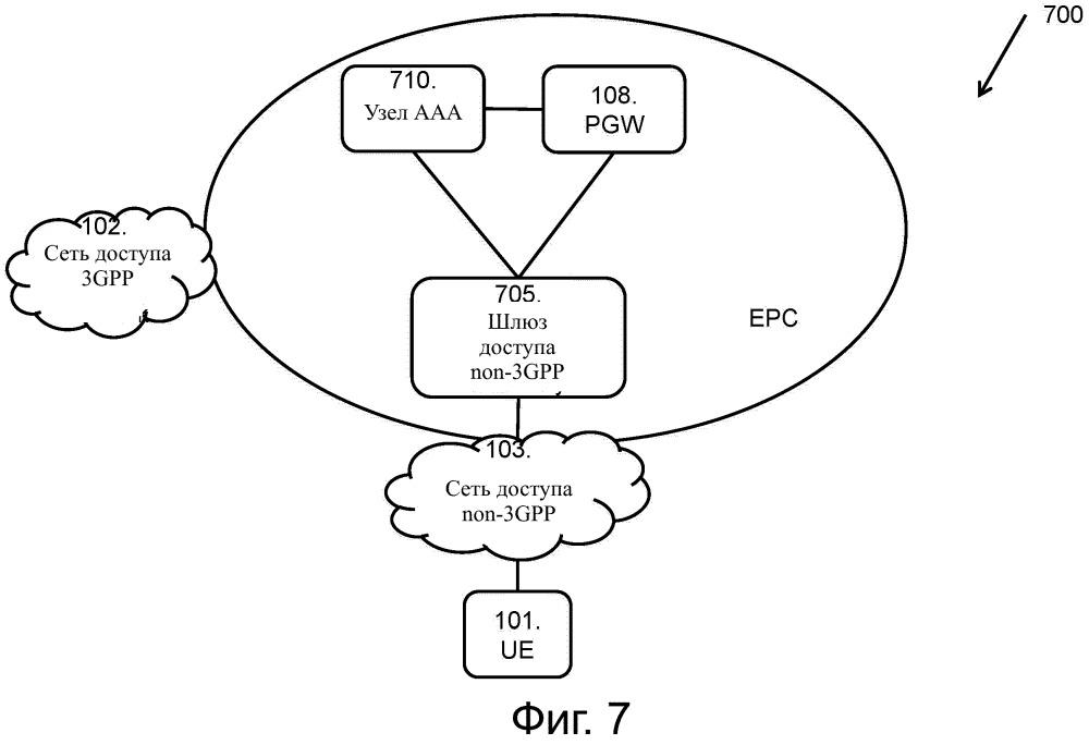 Способ и узлы управления доступом к сервису epc через сеть non-3gpp