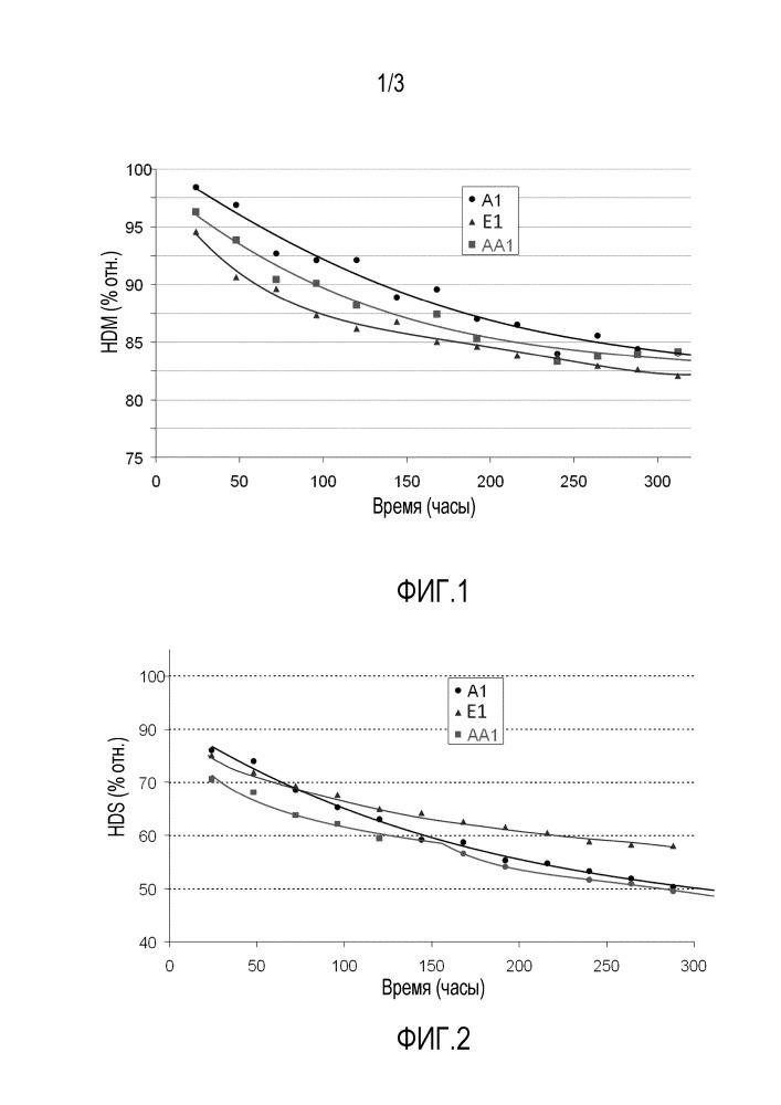 Макро- и мезопористый катализатор гидроконверсии остатков и способ его получения